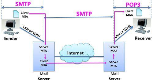 POP3-SMTP